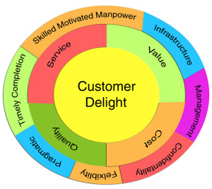 customer-delight-300x268.jpg
