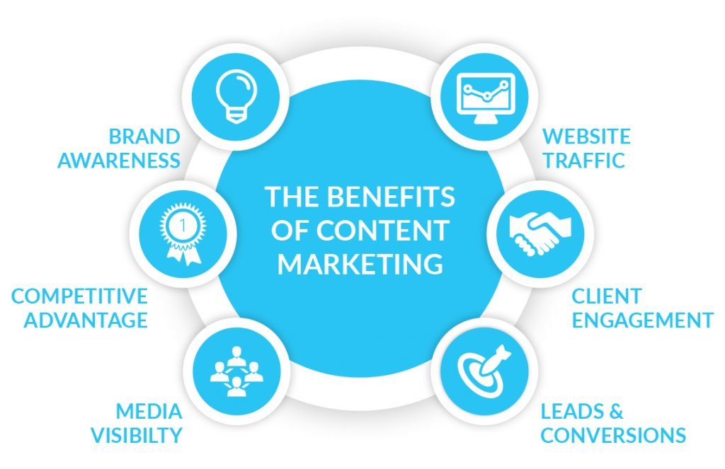 this describes the benefits and advantages your business could achieve with the best content marketing strategy possible.