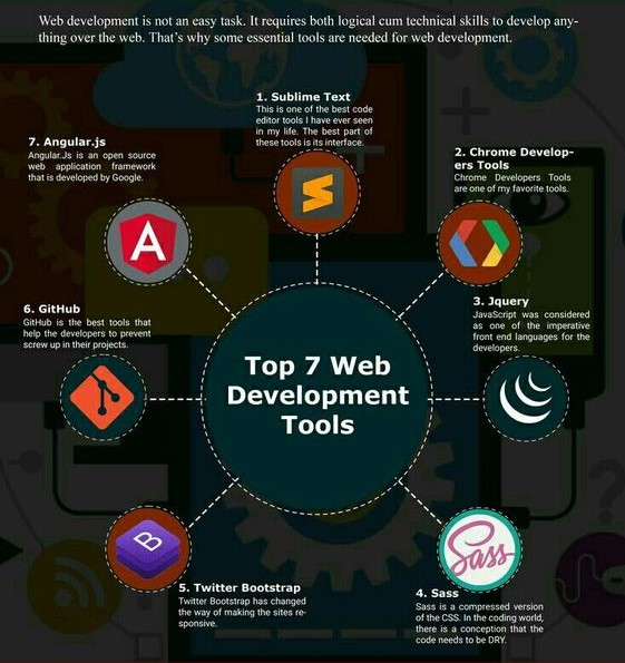 This describes about the popular web development tools which you can use to create an interactive and responsive website.